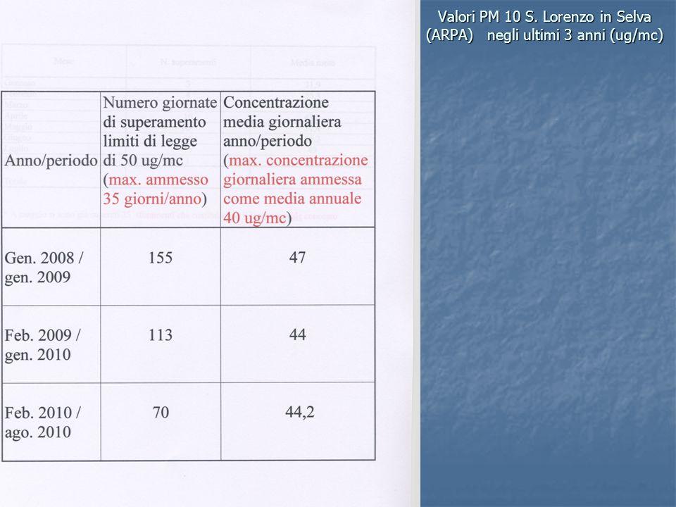 Valori PM 10 S. Lorenzo in Selva (ARPA) negli ultimi 3 anni (ug/mc)