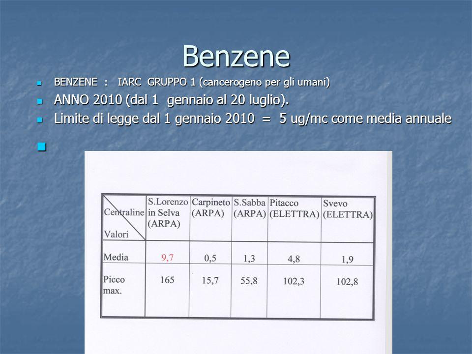 Benzene BENZENE : IARC GRUPPO 1 (cancerogeno per gli umani) BENZENE : IARC GRUPPO 1 (cancerogeno per gli umani) ANNO 2010 (dal 1 gennaio al 20 luglio).