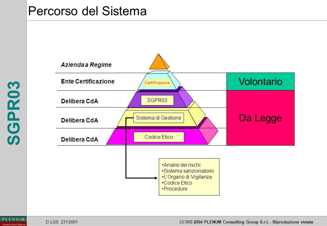 D.LGS. 231/200133/38© 2004 PLENUM Consulting Group S.r.l. - Riproduzione vietata SGPR03 Ente Certificazione Delibera CdA Codice Etico Sistema di Gesti