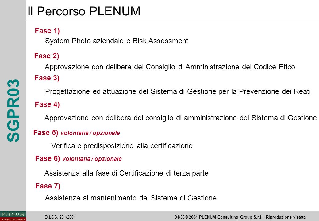 D.LGS. 231/200134/38© 2004 PLENUM Consulting Group S.r.l. - Riproduzione vietata SGPR03 Fase 1) System Photo aziendale e Risk Assessment Fase 2) Appro