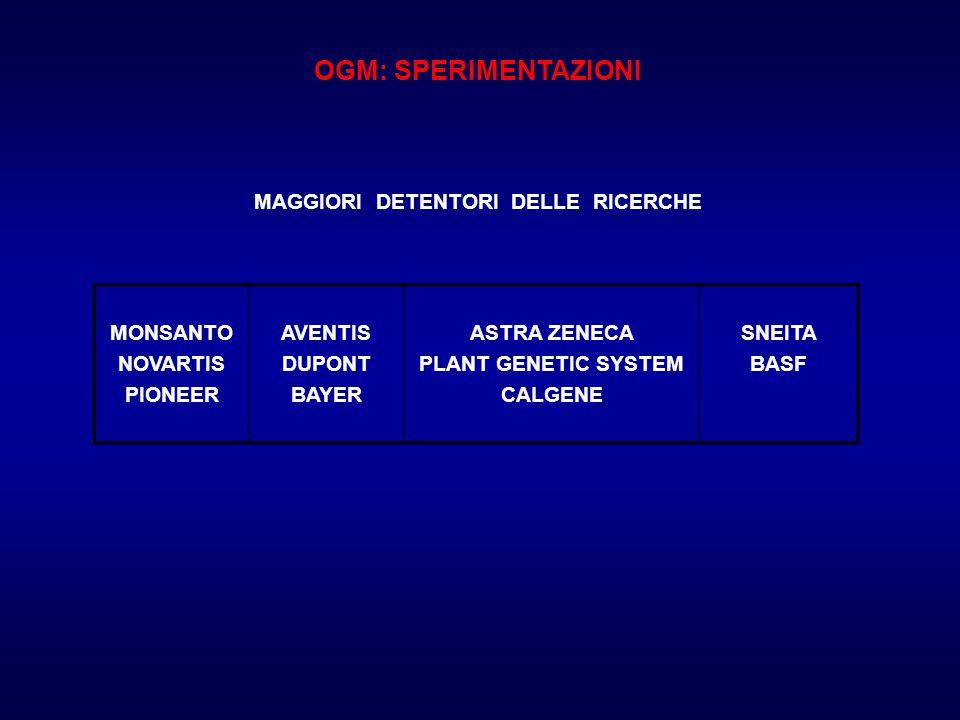 OGM: SPERIMENTAZIONI MAGGIORI DETENTORI DELLE RICERCHE MONSANTO NOVARTIS PIONEER AVENTIS DUPONT BAYER ASTRA ZENECA PLANT GENETIC SYSTEM CALGENE SNEITA BASF