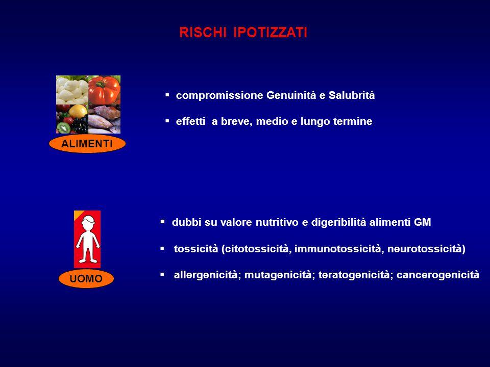 RISCHI IPOTIZZATI ALIMENTI  compromissione Genuinità e Salubrità  effetti a breve, medio e lungo termine UOMO  dubbi su valore nutritivo e digeribilità alimenti GM  tossicità (citotossicità, immunotossicità, neurotossicità)  allergenicità; mutagenicità; teratogenicità; cancerogenicità