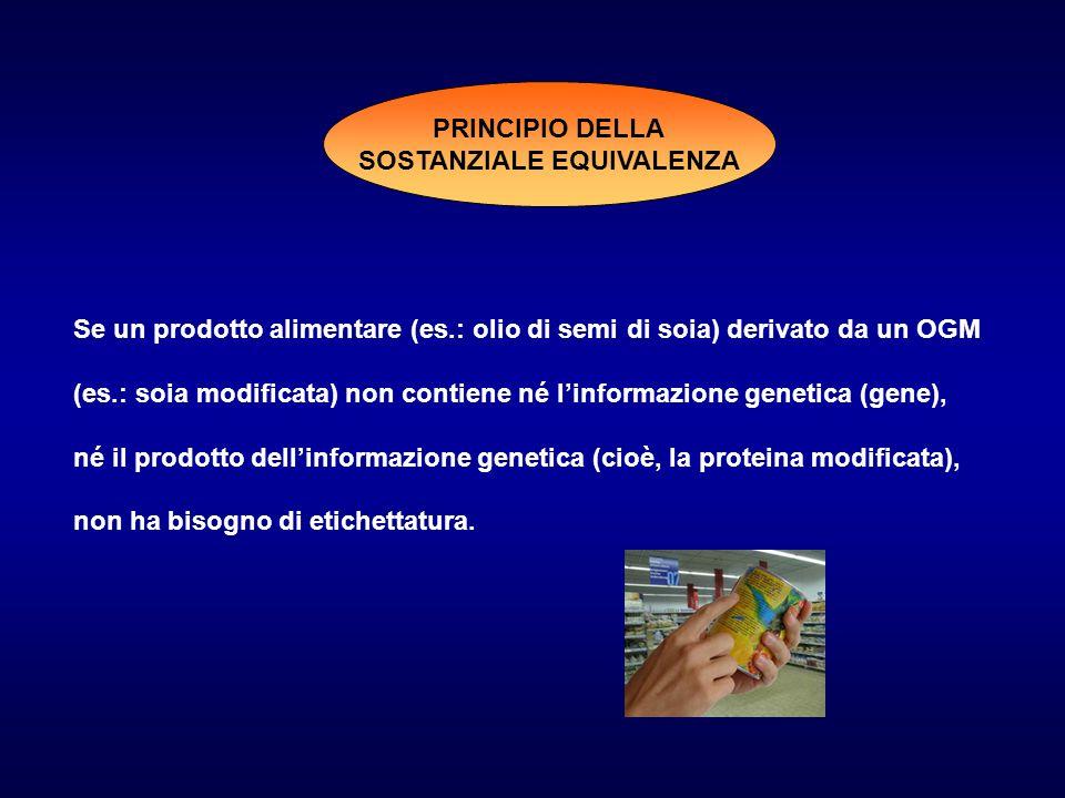 PRINCIPIO DELLA SOSTANZIALE EQUIVALENZA Se un prodotto alimentare (es.: olio di semi di soia) derivato da un OGM (es.: soia modificata) non contiene né l'informazione genetica (gene), né il prodotto dell'informazione genetica (cioè, la proteina modificata), non ha bisogno di etichettatura.