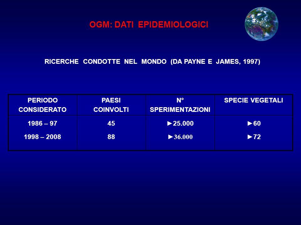 OGM: DATI EPIDEMIOLOGICI RICERCHE CONDOTTE NEL MONDO (DA PAYNE E JAMES, 1997) PERIODO CONSIDERATO PAESI COINVOLTI N° SPERIMENTAZIONI SPECIE VEGETALI 1