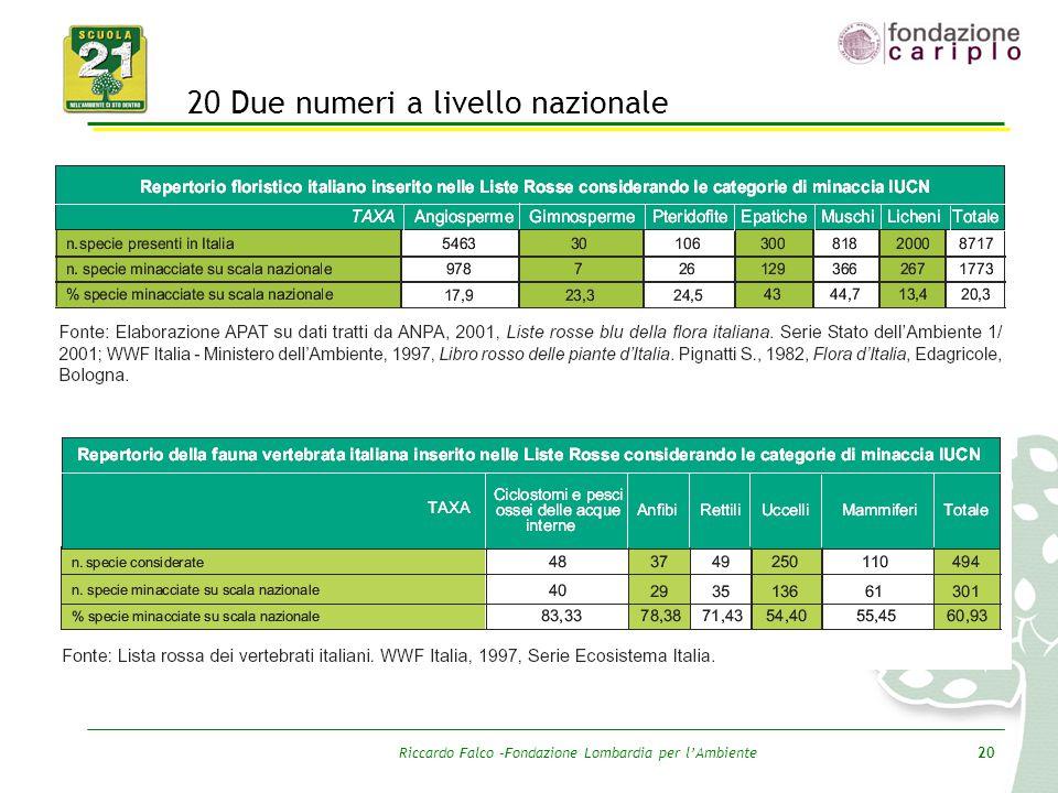 Riccardo Falco –Fondazione Lombardia per l'Ambiente20 20 Due numeri a livello nazionale