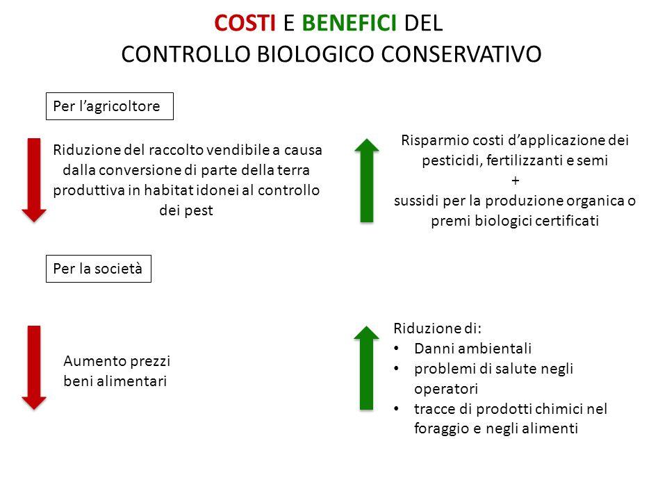 COSTI E BENEFICI DEL CONTROLLO BIOLOGICO CONSERVATIVO Per l'agricoltore Per la società Riduzione di: Danni ambientali problemi di salute negli operatori tracce di prodotti chimici nel foraggio e negli alimenti Riduzione del raccolto vendibile a causa dalla conversione di parte della terra produttiva in habitat idonei al controllo dei pest Risparmio costi d'applicazione dei pesticidi, fertilizzanti e semi + sussidi per la produzione organica o premi biologici certificati Aumento prezzi beni alimentari