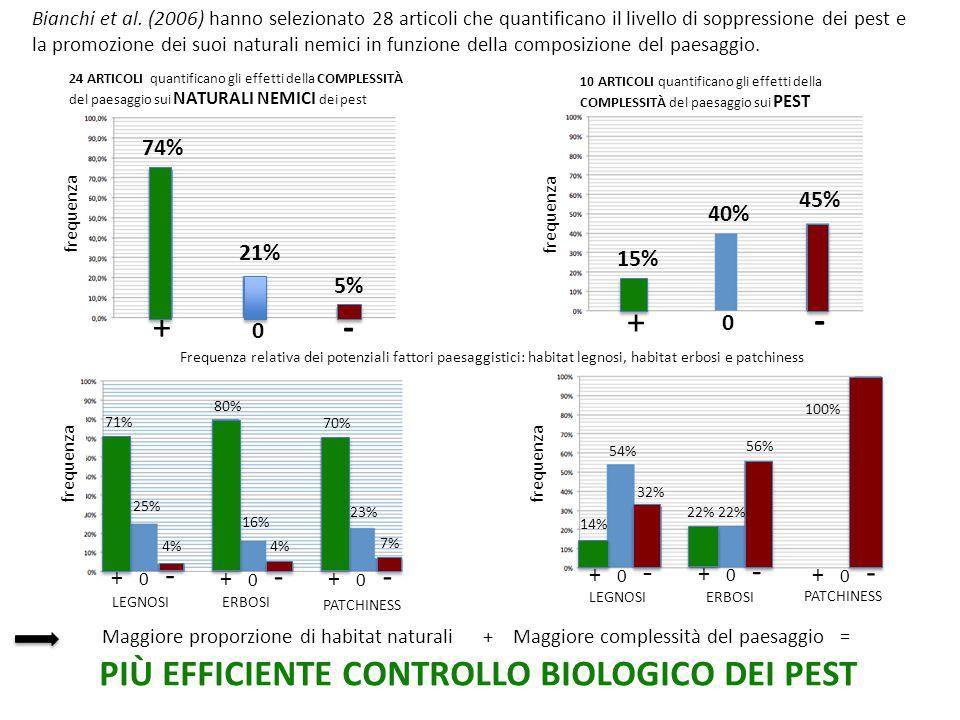 24 ARTICOLI quantificano gli effetti della COMPLESSITÀ del paesaggio sui NATURALI NEMICI dei pest 10 ARTICOLI quantificano gli effetti della COMPLESSITÀ del paesaggio sui PEST Frequenza relativa dei potenziali fattori paesaggistici: habitat legnosi, habitat erbosi e patchiness Maggiore proporzione di habitat naturali + Maggiore complessità del paesaggio = PIÙ EFFICIENTE CONTROLLO BIOLOGICO DEI PEST Bianchi et al.