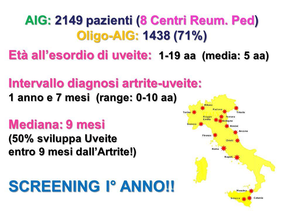 AIG: 2149 pazienti (8 Centri Reum. Ped) Oligo-AIG: 1438 (71%) Età all'esordio di uveite: 1-19 aa (media: 5 aa) Intervallo diagnosi artrite-uveite: 1 a