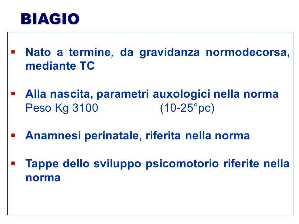 BIAGIO  Nato a termine, da gravidanza normodecorsa, mediante TC  Alla nascita, parametri auxologici nella norma Peso Kg 3100 (10-25°pc)  Anamnesi p