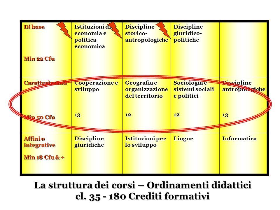 Di base Min 22 Cfu Istituzioni di economia e politica economica Discipline storico- antropologiche Discipline giuridico- politiche Caratterizzanti Min