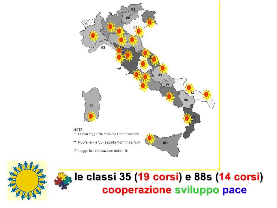 le classi 35 (19 (19 corsi) corsi) e 88s (14 (14 corsi) cooperazione cooperazione sviluppo sviluppo pace