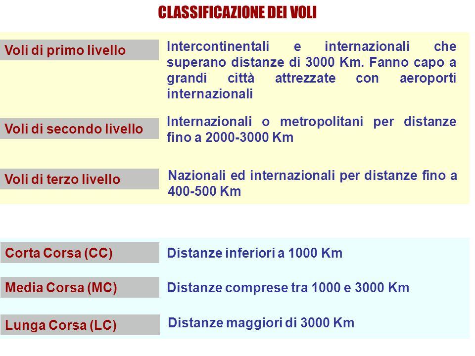 CLASSIFICAZIONE DEI VOLI Voli di primo livello Intercontinentali e internazionali che superano distanze di 3000 Km.