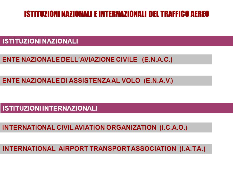ISTITUZIONI NAZIONALI E INTERNAZIONALI DEL TRAFFICO AEREO ENTE NAZIONALE DELL'AVIAZIONE CIVILE (E.N.A.C.) ENTE NAZIONALE DI ASSISTENZA AL VOLO (E.N.A.V.) INTERNATIONAL CIVIL AVIATION ORGANIZATION (I.C.A.O.) INTERNATIONAL AIRPORT TRANSPORT ASSOCIATION (I.A.T.A.) ISTITUZIONI NAZIONALI ISTITUZIONI INTERNAZIONALI