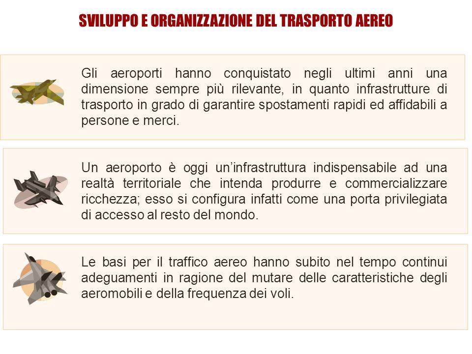 SVILUPPO E ORGANIZZAZIONE DEL TRASPORTO AEREO Gli aeroporti hanno conquistato negli ultimi anni una dimensione sempre più rilevante, in quanto infrastrutture di trasporto in grado di garantire spostamenti rapidi ed affidabili a persone e merci.