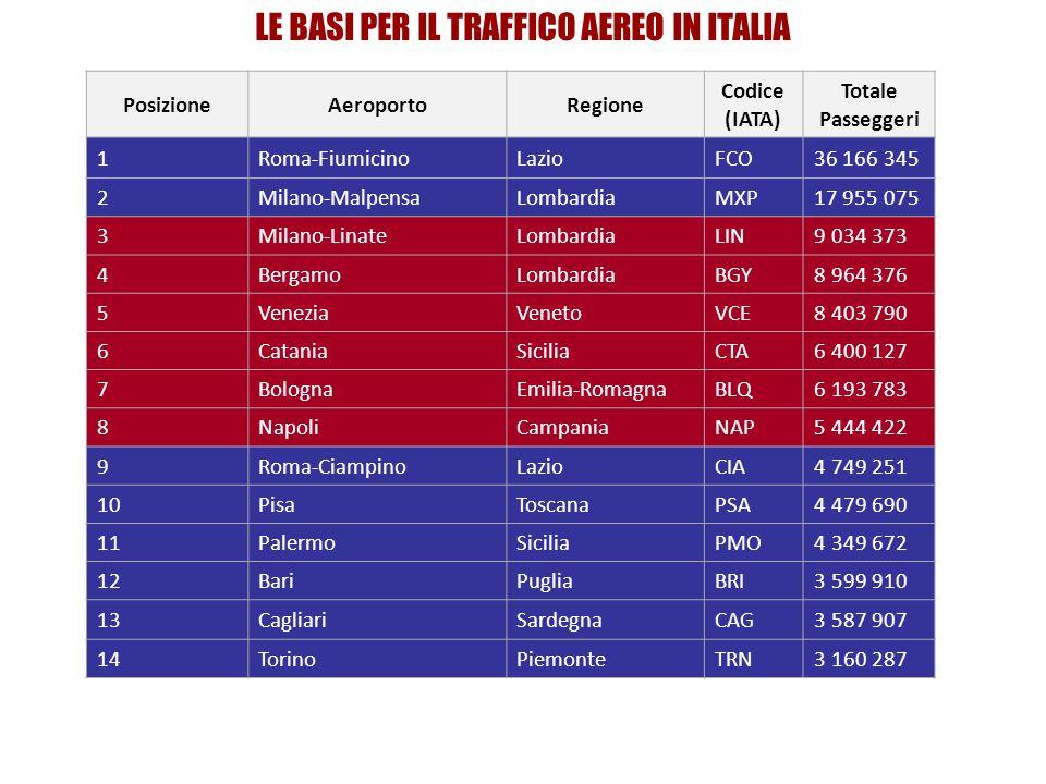 LE BASI PER IL TRAFFICO AEREO IN ITALIA PosizioneAeroportoRegione Codice (IATA) Totale Passeggeri 1Roma-FiumicinoLazioFCO36 166 345 2Milano-MalpensaLombardiaMXP17 955 075 3Milano-LinateLombardiaLIN9 034 373 4BergamoLombardiaBGY8 964 376 5VeneziaVenetoVCE8 403 790 6CataniaSiciliaCTA6 400 127 7BolognaEmilia-RomagnaBLQ6 193 783 8NapoliCampaniaNAP5 444 422 9Roma-CiampinoLazioCIA4 749 251 10PisaToscanaPSA4 479 690 11PalermoSiciliaPMO4 349 672 12BariPugliaBRI3 599 910 13CagliariSardegnaCAG3 587 907 14TorinoPiemonteTRN3 160 287