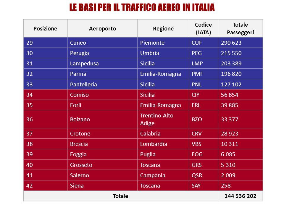 LE BASI PER IL TRAFFICO AEREO IN ITALIA PosizioneAeroportoRegione Codice (IATA) Totale Passeggeri 29CuneoPiemonteCUF290 623 30PerugiaUmbriaPEG215 550 31LampedusaSiciliaLMP203 389 32ParmaEmilia-RomagnaPMF196 820 33PantelleriaSiciliaPNL127 102 34ComisoSiciliaCIY56 854 35ForlìEmilia-RomagnaFRL39 885 36Bolzano Trentino-Alto Adige BZO33 377 37CrotoneCalabriaCRV28 923 38BresciaLombardiaVBS10 311 39FoggiaPugliaFOG6 085 40GrossetoToscanaGRS5 310 41SalernoCampaniaQSR2 009 42SienaToscanaSAY258 Totale144 536 202