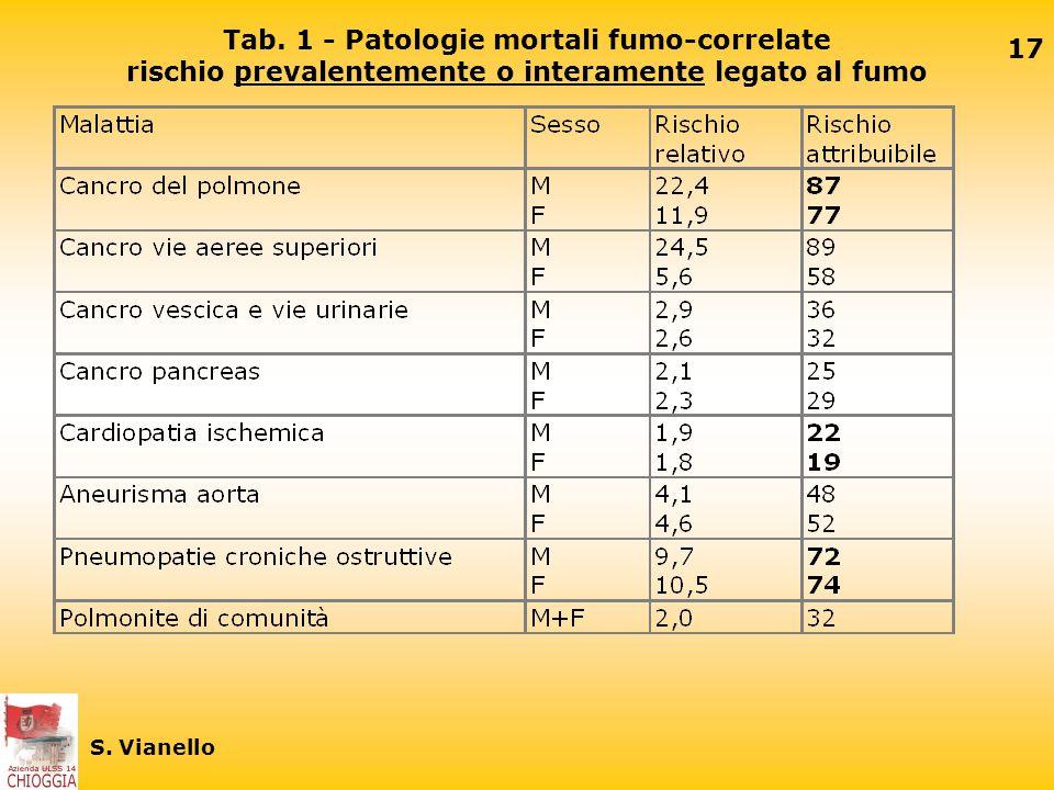 16 S. Vianello Patologie fumo correlate Conosciamo tutti quante sono le malattie in cui il rischio di ammalare è aumentato nei fumatori. RR rischio re