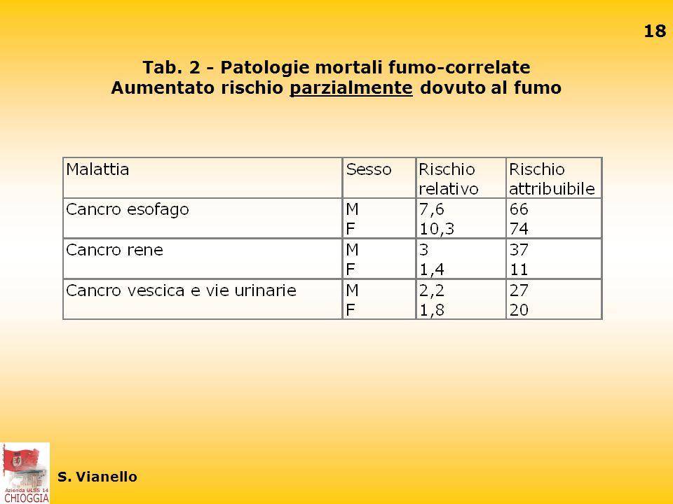 17 S. Vianello Tab. 1 - Patologie mortali fumo-correlate rischio prevalentemente o interamente legato al fumo