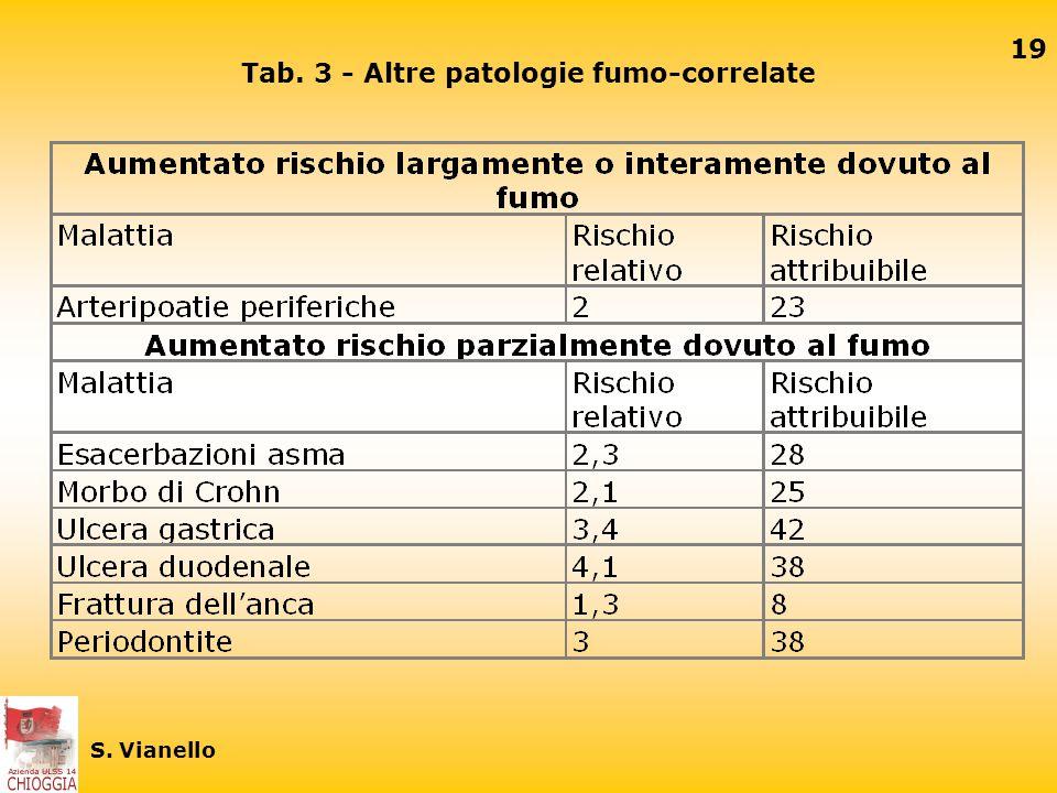 18 S. Vianello Tab. 2 - Patologie mortali fumo-correlate Aumentato rischio parzialmente dovuto al fumo
