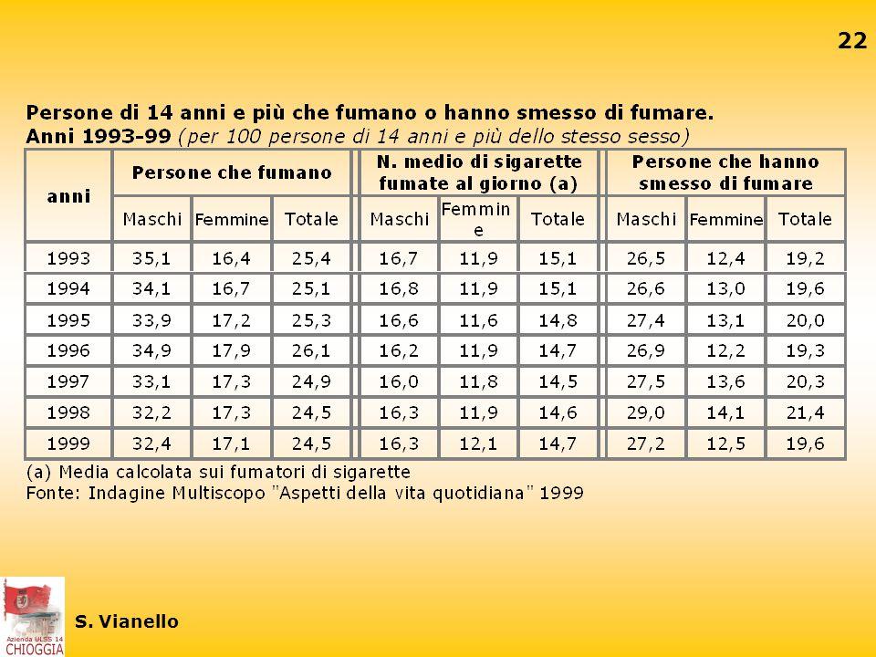 21 S. Vianello Fumatori per sesso, Italia. Possibile tendenza Fonte ISTAT