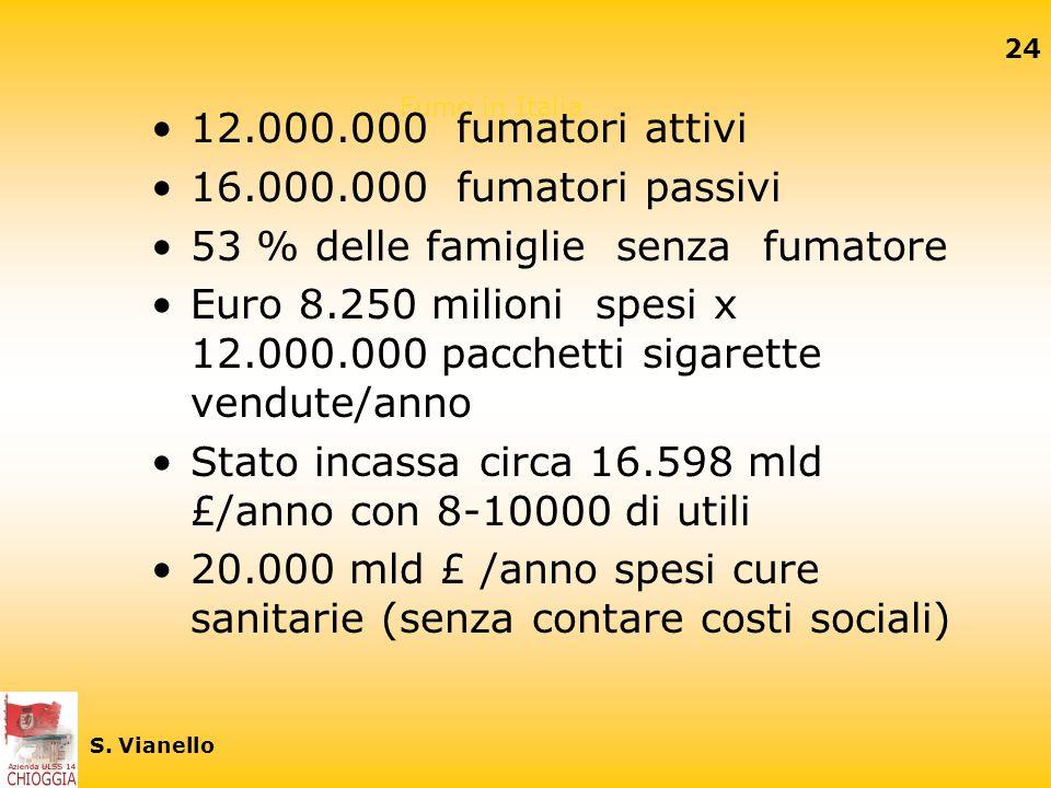 Ex - fumatori (1999/2000) Il 19% della popolazione italiana si dichiara ex- fumatore Gli uomini hanno maggiore propensione a smettere Aumentando il li