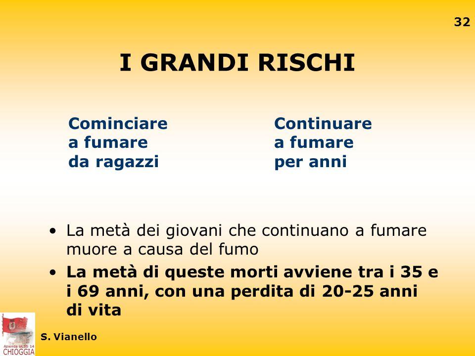 31 S. Vianello Numero di morti annuali attribuite al fumo in Italia Anni tra il 1955 e il 1995 - tutte le età (Peto, Lopez et al., 1992, 1994)