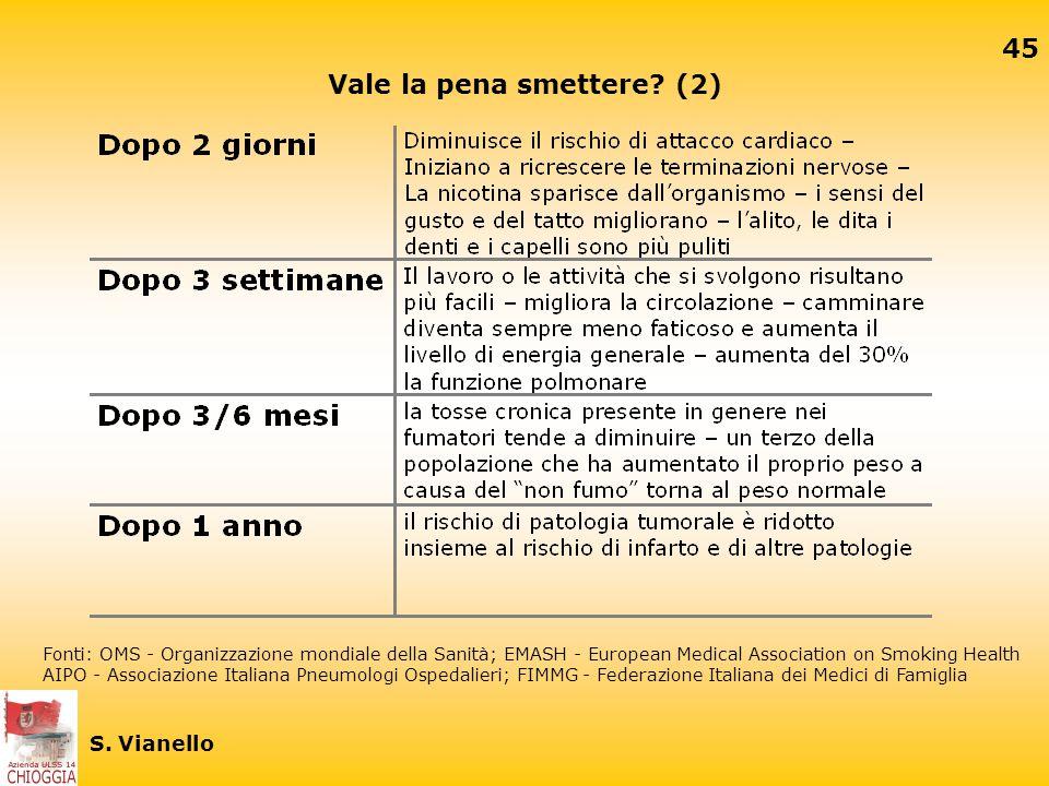 44 S. Vianello Vale la pena smettere? (1) Quanto migliora la qualità della vità in chi decide di smettere di fumare Fonti: OMS - Organizzazione mondia