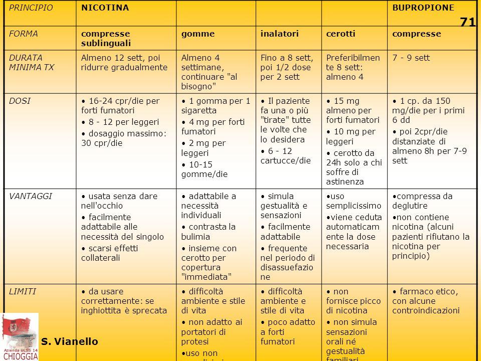 70 S. Vianello Scelta del NRT Efficacia sui sintomi di astinenza OTC (ma meglio prescrivere tipo e dosaggio) Per forti fumatori (secondo Fagerstrom Te