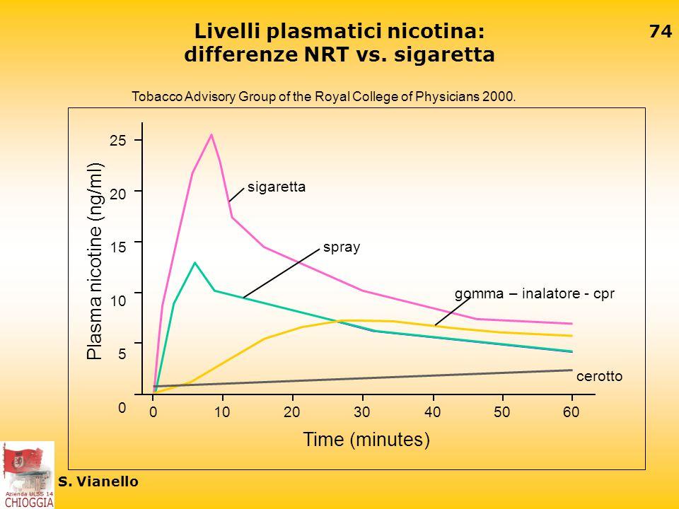 73 S. Vianello Controindicazioni NRT ipersensibilità infarto miocardico recente, angina pectoris instabile o aggravata, angina di Prinzmetal, aritmia