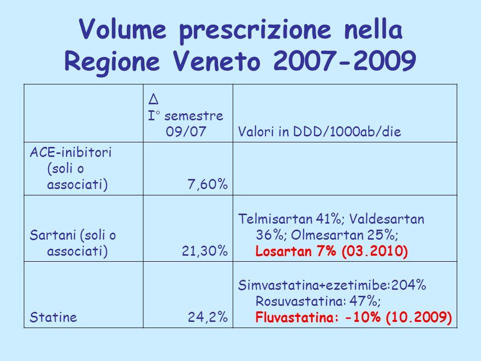 Volume prescrizione nella Regione Veneto 2007-2009 Δ I° semestre 09/07Valori in DDD/1000ab/die ACE-inibitori (soli o associati)7,60% Sartani (soli o associati)21,30% Telmisartan 41%; Valdesartan 36%; Olmesartan 25%; Losartan 7% (03.2010) Statine24,2% Simvastatina+ezetimibe:204% Rosuvastatina: 47%; Fluvastatina: -10% (10.2009)