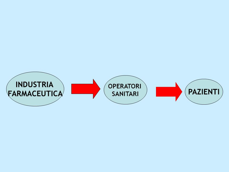 OPERATORI SANITARI PAZIENTI INDUSTRIA FARMACEUTICA