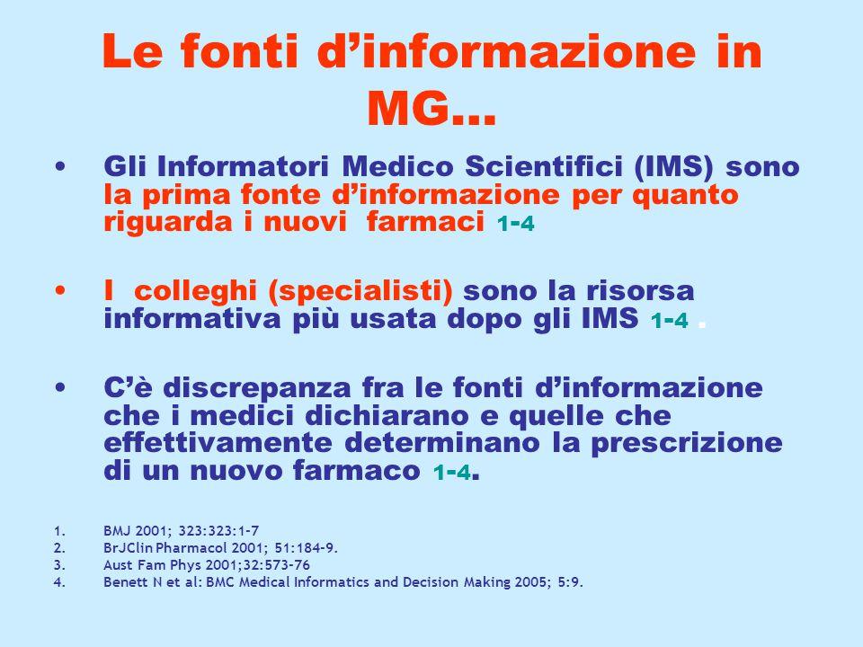 Le fonti d'informazione in MG… Gli Informatori Medico Scientifici (IMS) sono la prima fonte d'informazione per quanto riguarda i nuovi farmaci 1 - 4 I colleghi (specialisti) sono la risorsa informativa più usata dopo gli IMS 1 - 4.