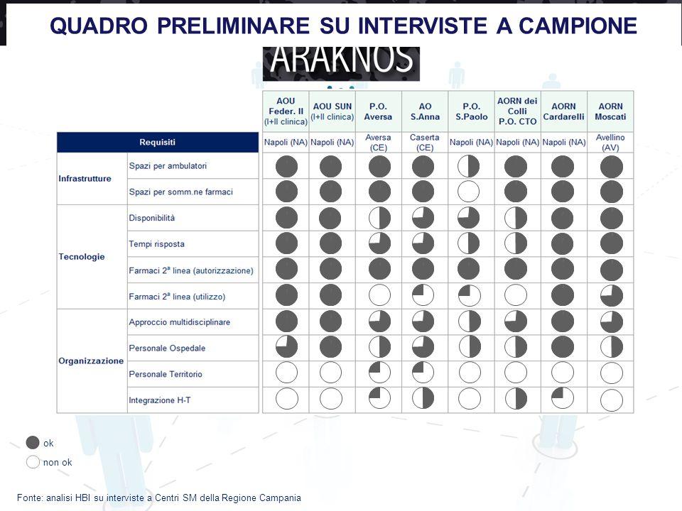 QUADRO PRELIMINARE SU INTERVISTE A CAMPIONE Fonte: analisi HBI su interviste a Centri SM della Regione Campania ok non ok