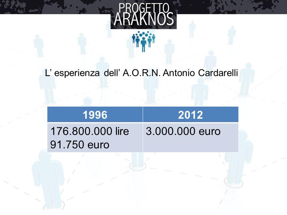 L' esperienza dell' A.O.R.N. Antonio Cardarelli 19962012 176.800.000 lire 91.750 euro 3.000.000 euro