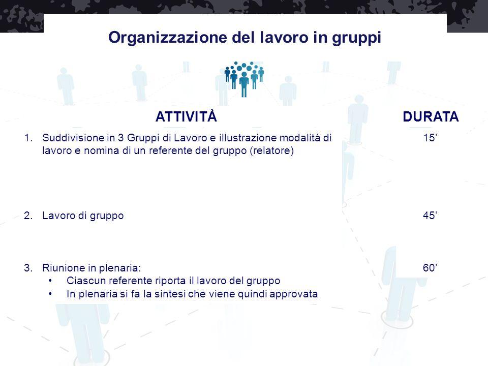 Organizzazione del lavoro in gruppi 1.Suddivisione in 3 Gruppi di Lavoro e illustrazione modalità di lavoro e nomina di un referente del gruppo (relat
