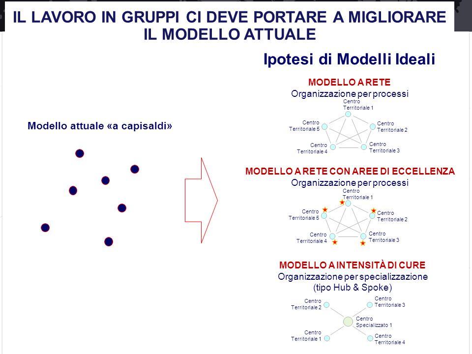 Modello attuale «a capisaldi» Ipotesi di Modelli Ideali MODELLO A RETE Organizzazione per processi MODELLO A INTENSITÀ DI CURE Organizzazione per spec