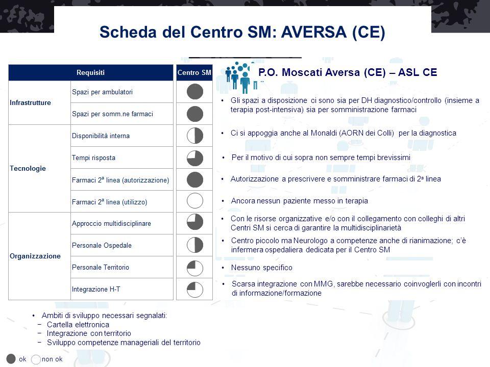 Scheda del Centro SM: AVERSA (CE) P.O. Moscati Aversa (CE) – ASL CE Ci si appoggia anche al Monaldi (AORN dei Colli) per la diagnostica Per il motivo