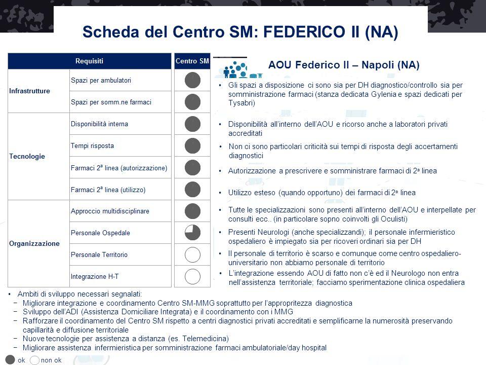 Scheda del Centro SM: FEDERICO II (NA) AOU Federico II – Napoli (NA) Disponibilità all'interno dell'AOU e ricorso anche a laboratori privati accredita