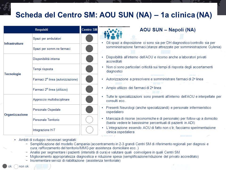 Scheda del Centro SM: AOU SUN (NA) – 1a clinica (NA) AOU SUN – Napoli (NA) Dispoibilità all'interno dell'AOU e ricorso anche a laboratori privati accr