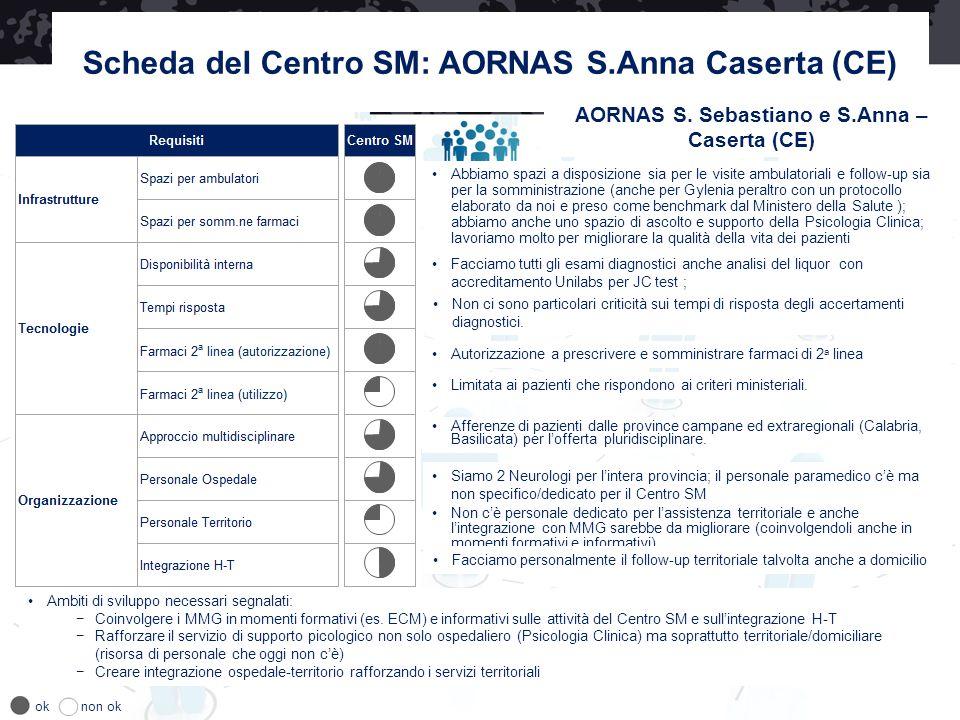 Scheda del Centro SM: AORNAS S.Anna Caserta (CE) oknon ok AORNAS S. Sebastiano e S.Anna – Caserta (CE) Facciamo tutti gli esami diagnostici anche anal