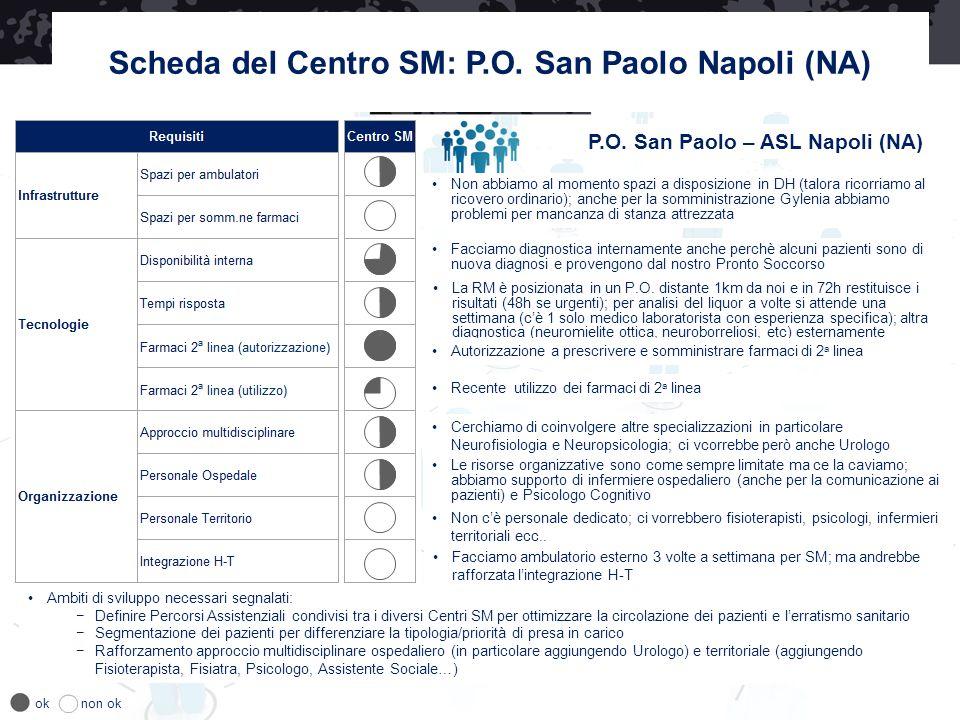 Scheda del Centro SM: P.O. San Paolo Napoli (NA) P.O. San Paolo – ASL Napoli (NA) oknon ok Facciamo diagnostica internamente anche perchè alcuni pazie