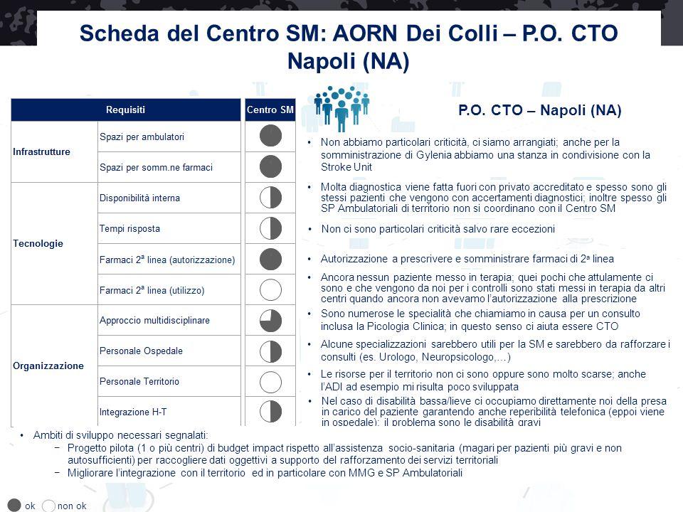Scheda del Centro SM: AORN Dei Colli – P.O. CTO Napoli (NA) P.O. CTO – Napoli (NA) oknon ok Molta diagnostica viene fatta fuori con privato accreditat