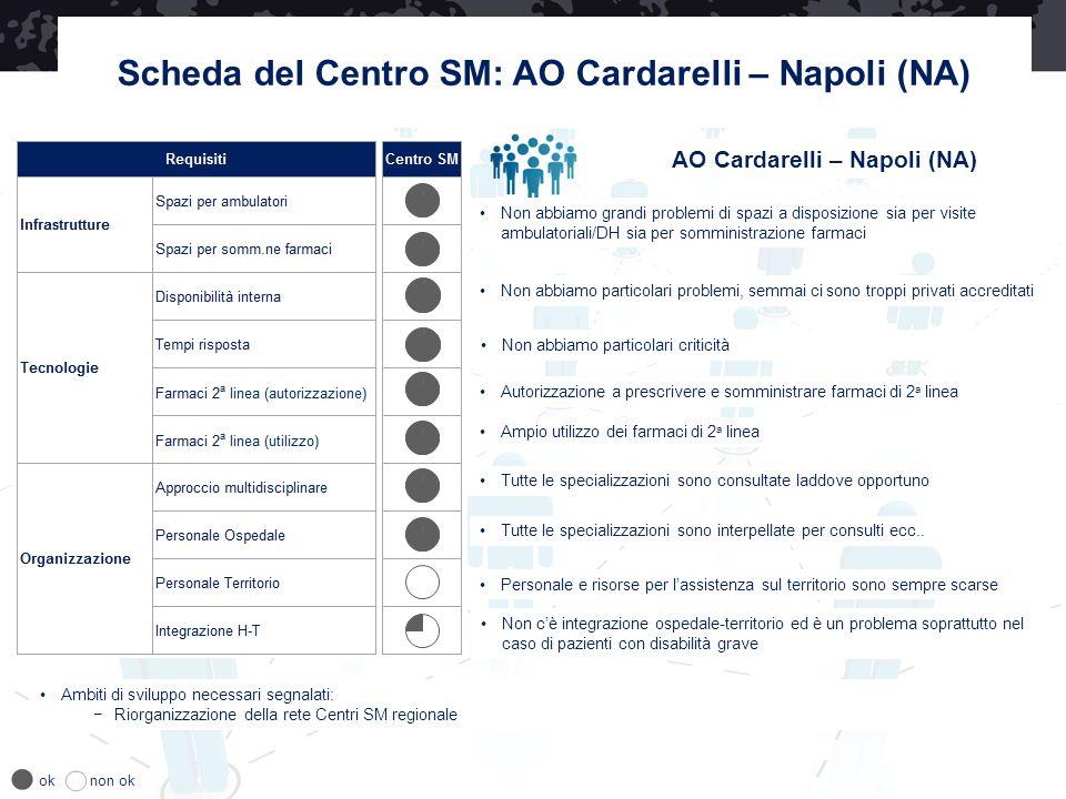 Scheda del Centro SM: AO Cardarelli – Napoli (NA) AO Cardarelli – Napoli (NA) Non abbiamo particolari problemi, semmai ci sono troppi privati accredit