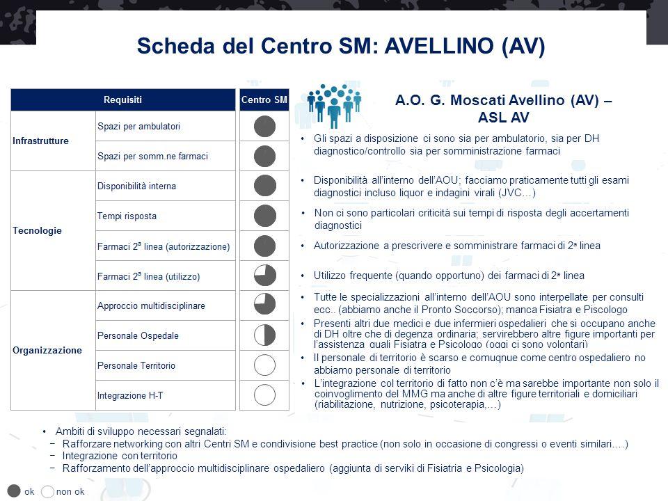A.O. G. Moscati Avellino (AV) – ASL AV Disponibilità all'interno dell'AOU; facciamo praticamente tutti gli esami diagnostici incluso liquor e indagini