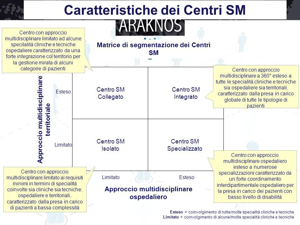 Approccio multidisciplinare ospedaliero LimitatoEsteso Approccio multidisciplinare territoriale Limitato Centro SM Isolato Centro SM Specializzato Cen