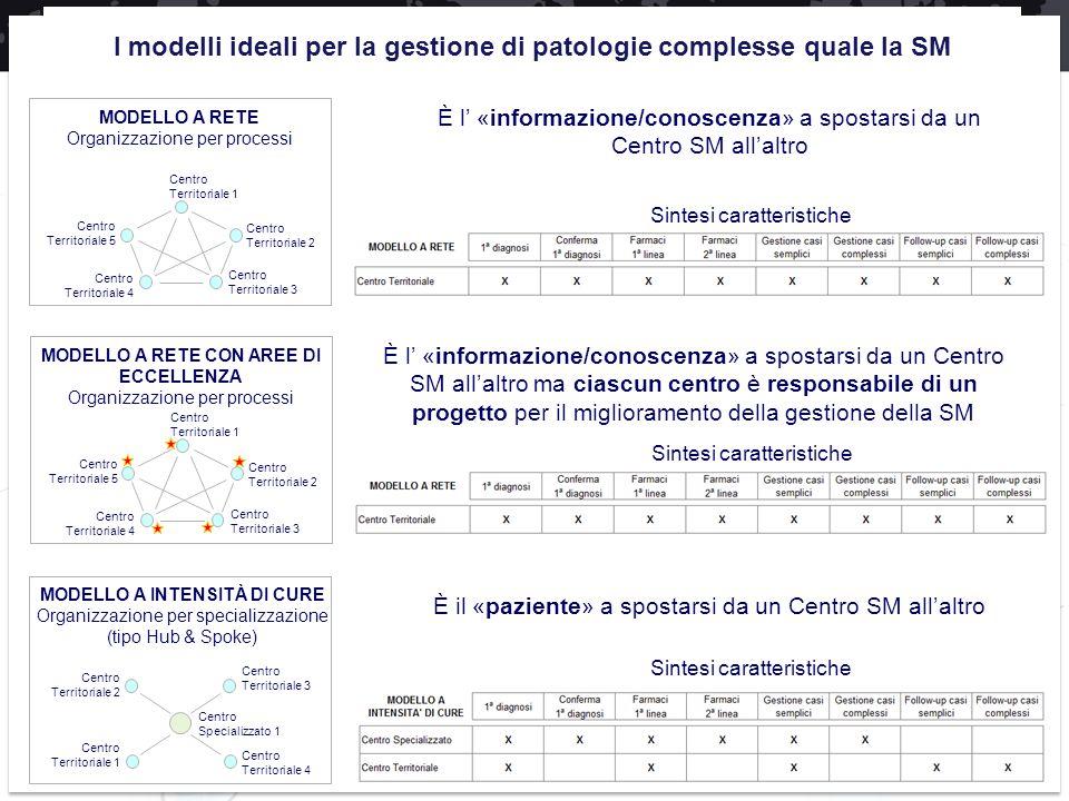 È l' «informazione/conoscenza» a spostarsi da un Centro SM all'altro È il «paziente» a spostarsi da un Centro SM all'altro Sintesi caratteristiche MOD