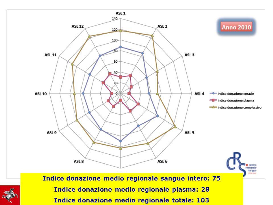 Indice donazione medio regionale sangue intero: 75 Indice donazione medio regionale plasma: 28 Indice donazione medio regionale totale: 103