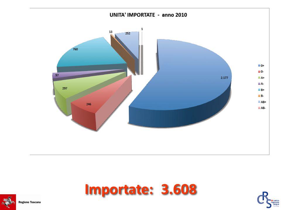 Importate: 3.608
