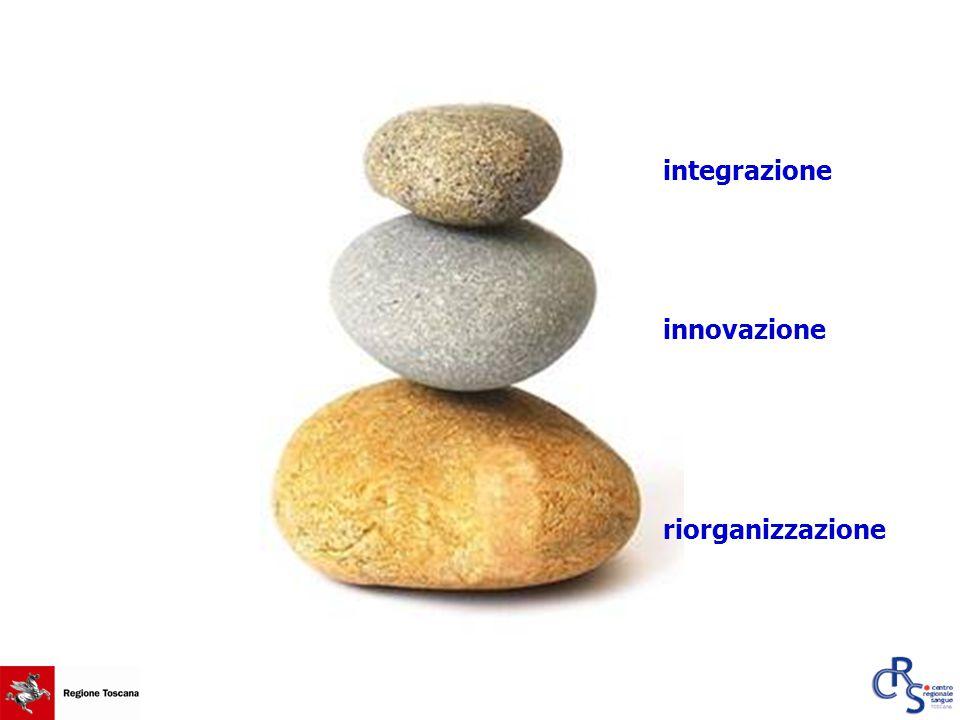 integrazione riorganizzazione innovazione