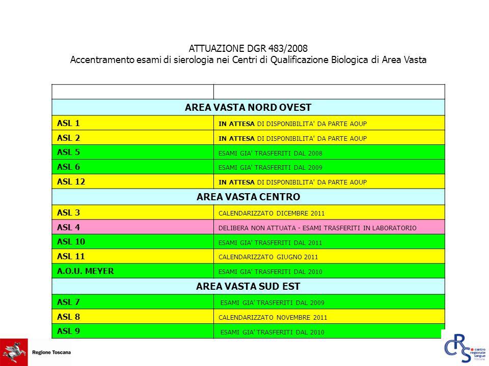 ATTUAZIONE DGR 483/2008 Accentramento esami di sierologia nei Centri di Qualificazione Biologica di Area Vasta AREA VASTA NORD OVEST ASL 1 IN ATTESA D
